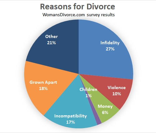 Pie chart showing most common reasons for divorce.